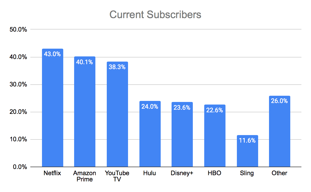 Current Subscribers