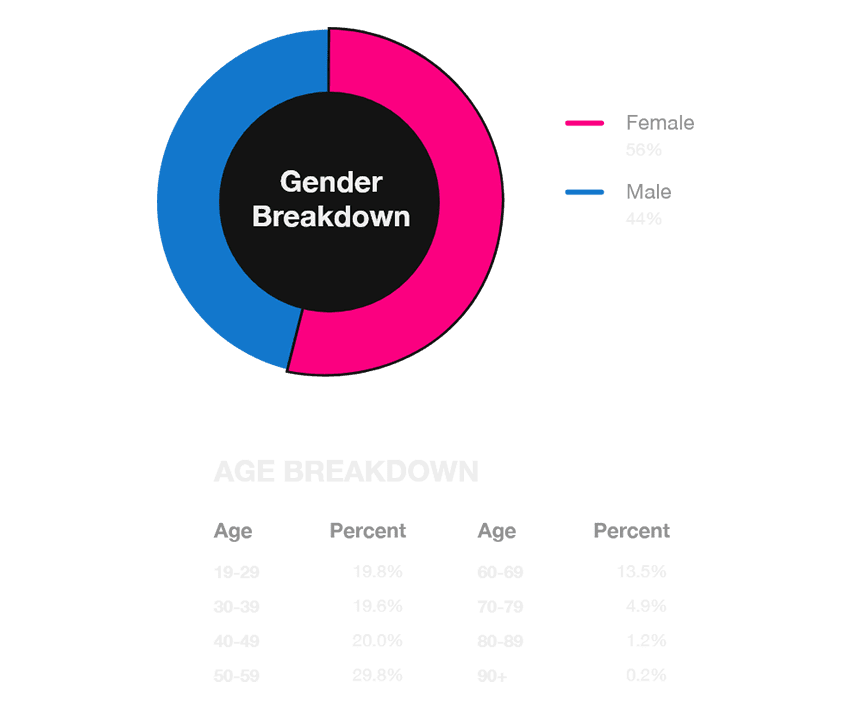 Gender Breakdown