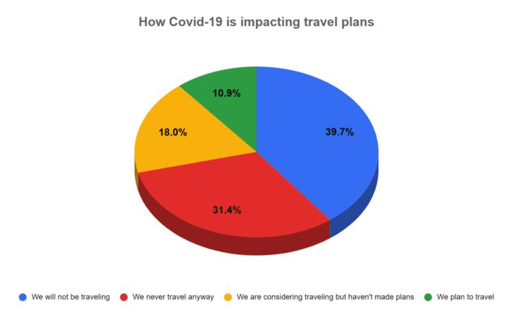 COVID Impact Travel