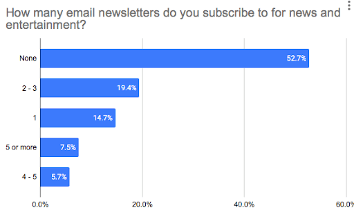 How many email letters