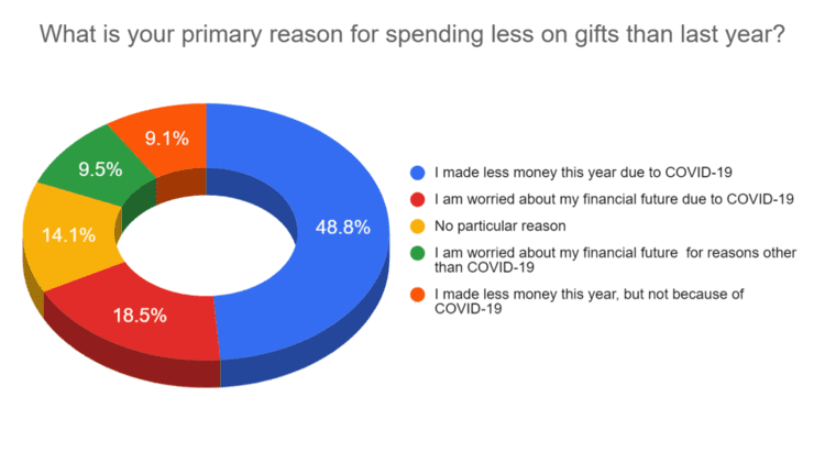 Primary Reasons Chart