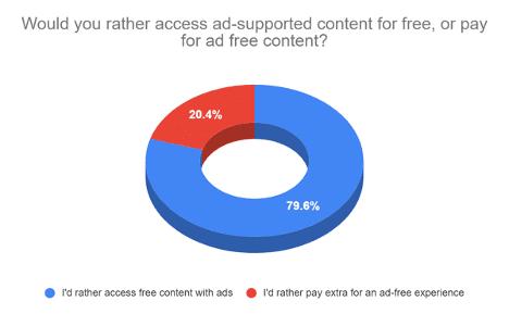 ad free content graph