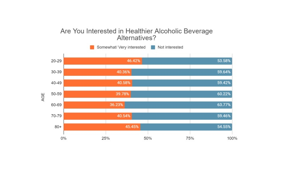 Are You Interested in Healthier Alcoholic Beverage Alternatives?