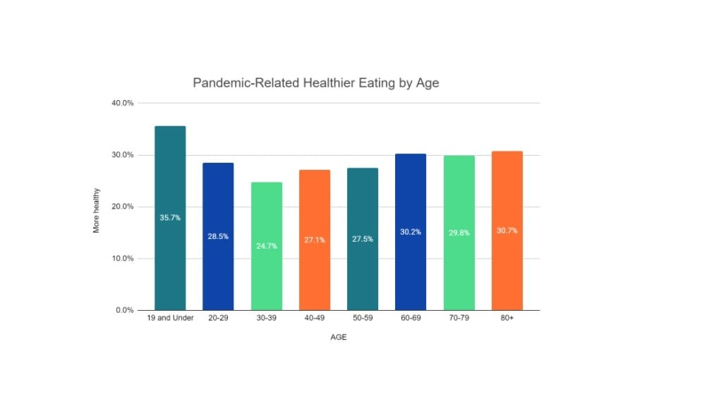Pandemic Related Healthier Eating By Age Chart