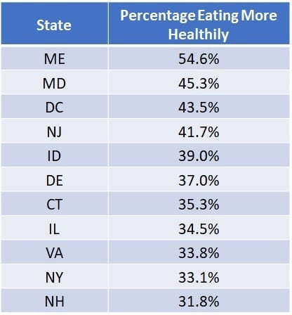 States Eating More Healthily