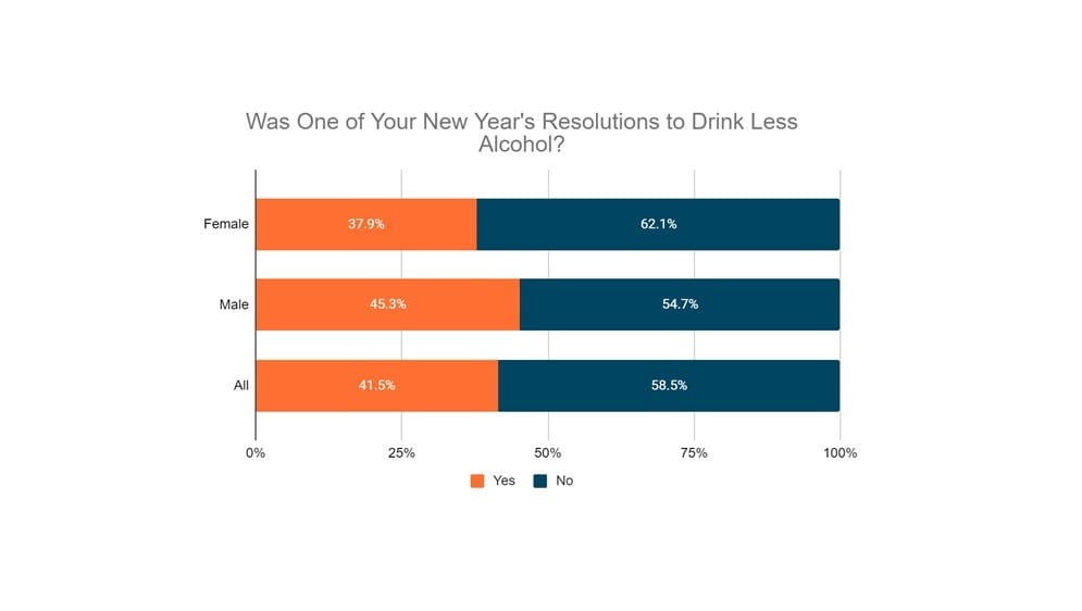 Was One of Your New year's resolutions to drink less alcohol